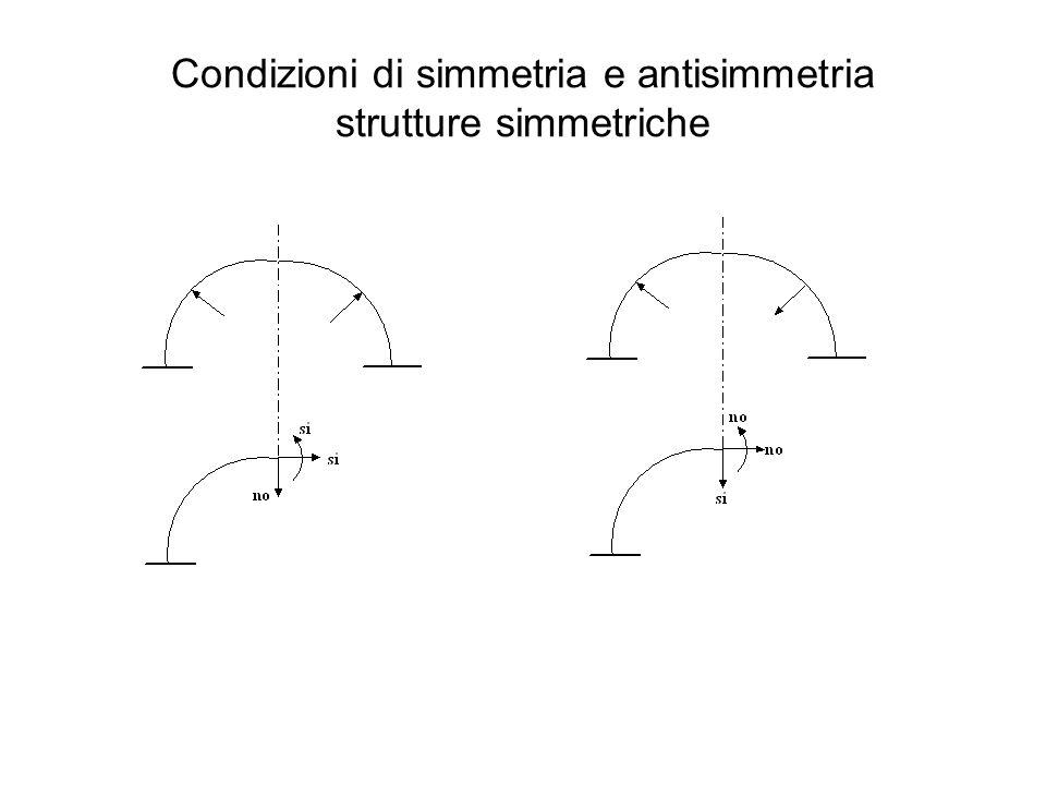 Strutture antisimmetriche