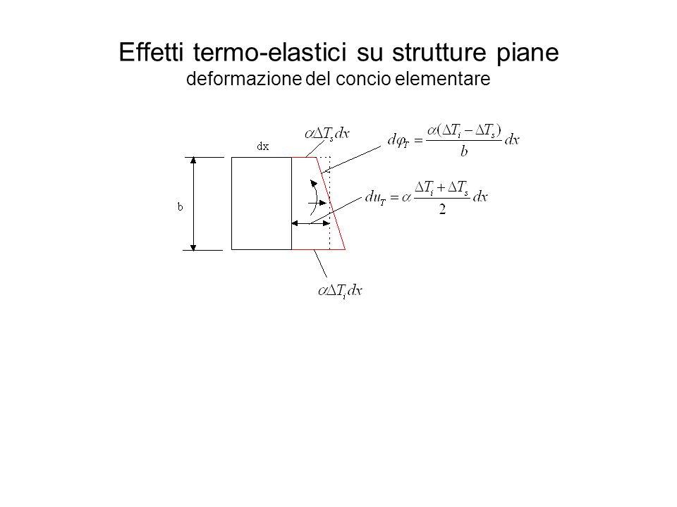 Effetti termo-elastici su strutture piane deformazione del concio elementare