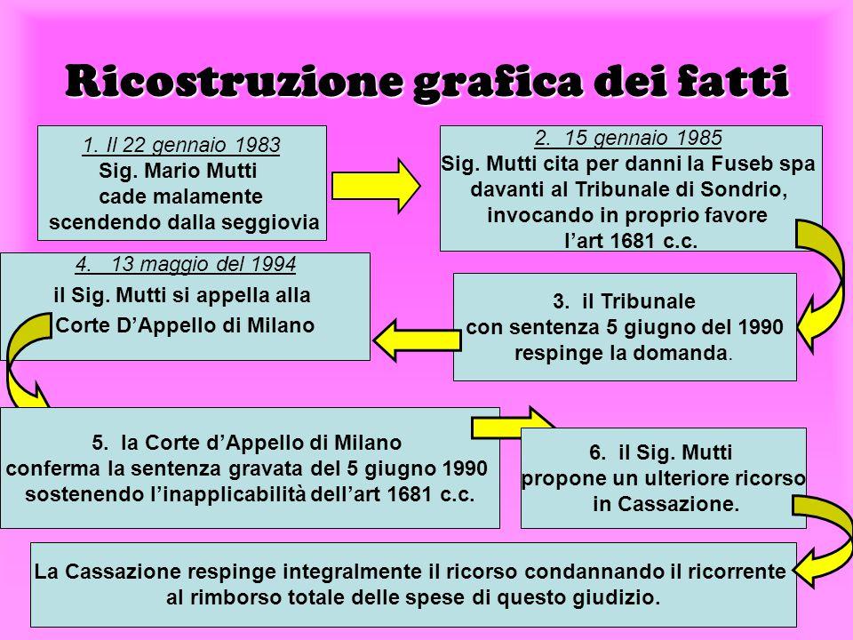 Ricostruzione grafica dei fatti La Cassazione respinge integralmente il ricorso condannando il ricorrente al rimborso totale delle spese di questo giudizio.