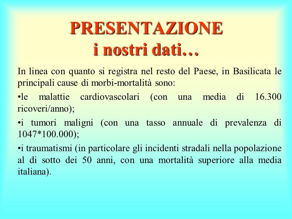 PRESENTAZIONE i nostri dati… In linea con quanto si registra nel resto del Paese, in Basilicata le principali cause di morbi-mortalità sono: le malattie cardiovascolari (con una media di 16.300 ricoveri/anno); i tumori maligni (con una tasso annuale di prevalenza di 1047*100.000); i traumatismi (in particolare gli incidenti stradali nella popolazione al di sotto dei 50 anni, con una mortalità superiore alla media italiana).