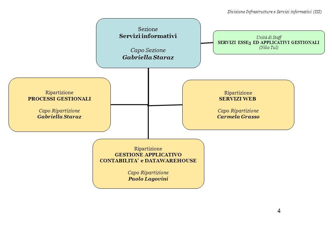 4 Ripartizione GESTIONE APPLICATIVO CONTABILITA' e DATAWAREHOUSE Capo Ripartizione Paolo Lagovini Sezione Servizi informativi Capo Sezione Gabriella S