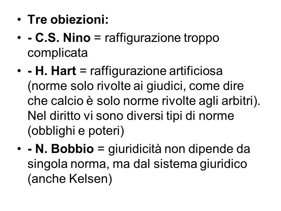 Tre obiezioni: - C.S. Nino = raffigurazione troppo complicata - H. Hart = raffigurazione artificiosa (norme solo rivolte ai giudici, come dire che cal