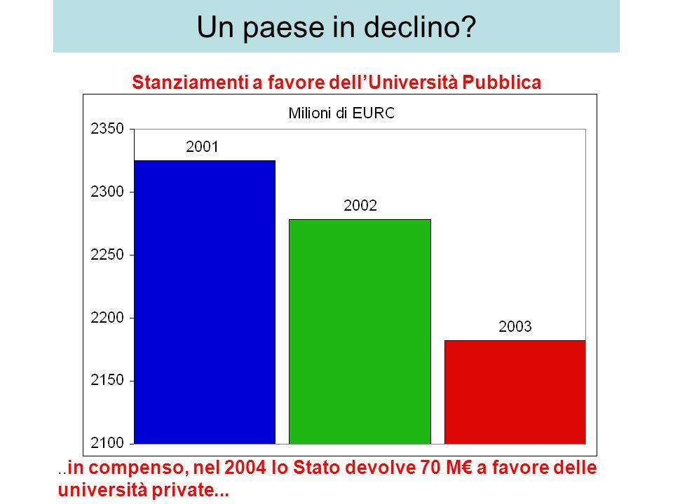 .. in compenso, nel 2004 lo Stato devolve 70 M€ a favore delle università private...