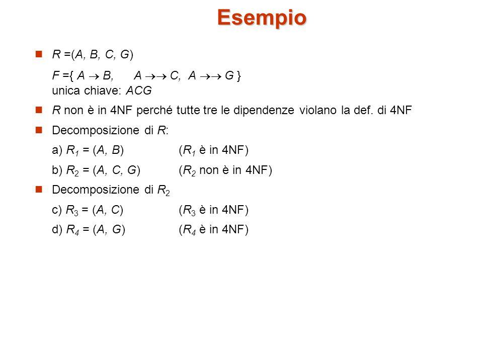 Esempio R =(A, B, C, G) F ={ A  B, A  C, A  G } unica chiave: ACG R non è in 4NF perché tutte tre le dipendenze violano la def.