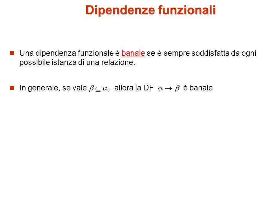 Chiusura di un insieme di dipendenze funzionali Dato un insieme F di dipendenze funzionali, vi possono essere altre dipendenze funzionali logicamente implicate da F.