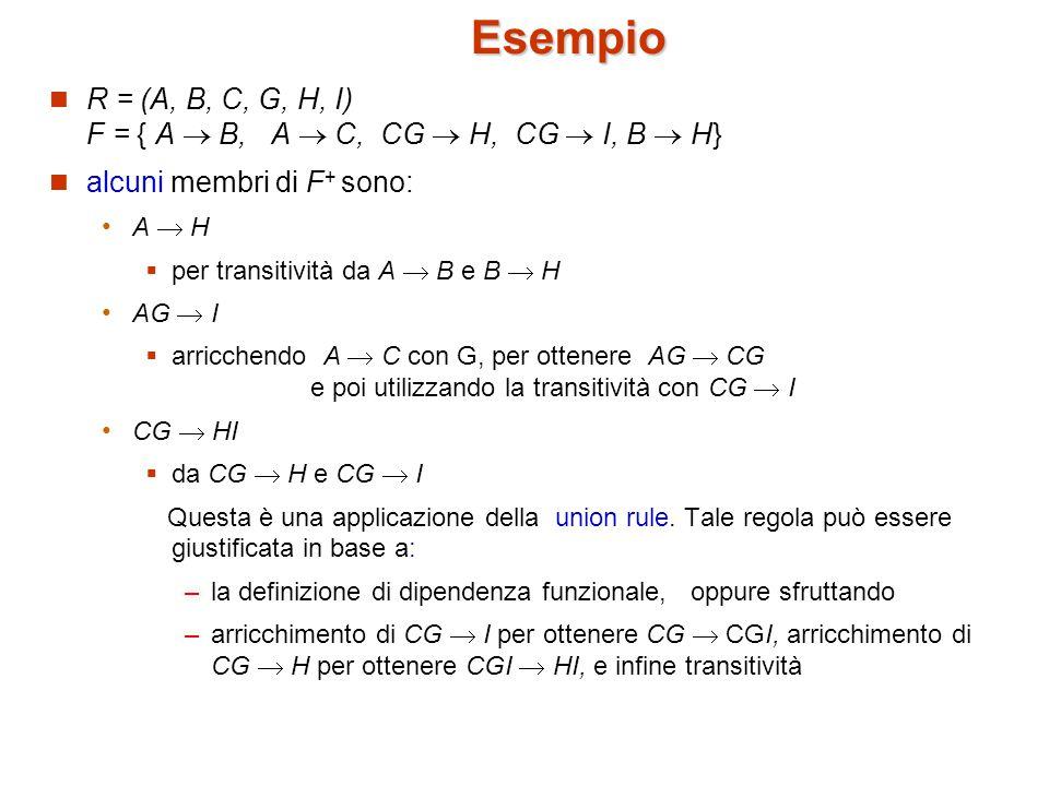 Esempio R = (A, B, C, G, H, I) F = { A  B, A  C, CG  H, CG  I, B  H} alcuni membri di F + sono: A  H  per transitività da A  B e B  H AG  I  arricchendo A  C con G, per ottenere AG  CG e poi utilizzando la transitività con CG  I CG  HI  da CG  H e CG  I Questa è una applicazione della union rule.