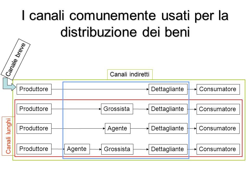 I canali comunemente usati per la distribuzione dei beni Produttore Consumatore Dettagliante Grossista Agente Grossista Agente Canali indiretti Canali