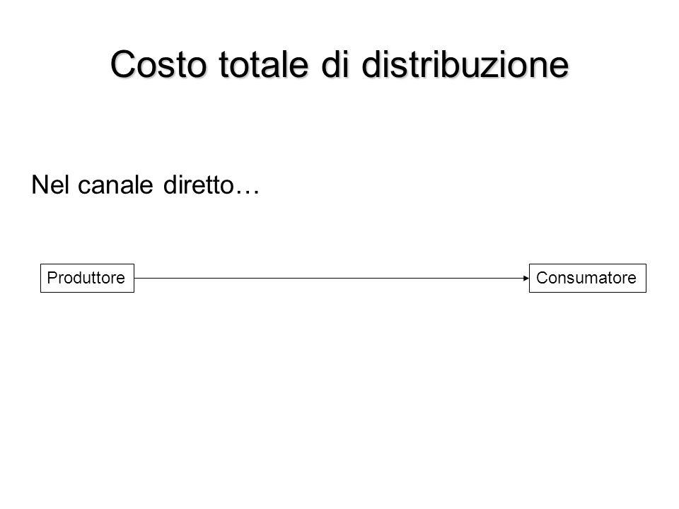 Costo totale di distribuzione ProduttoreConsumatore Nel canale diretto…