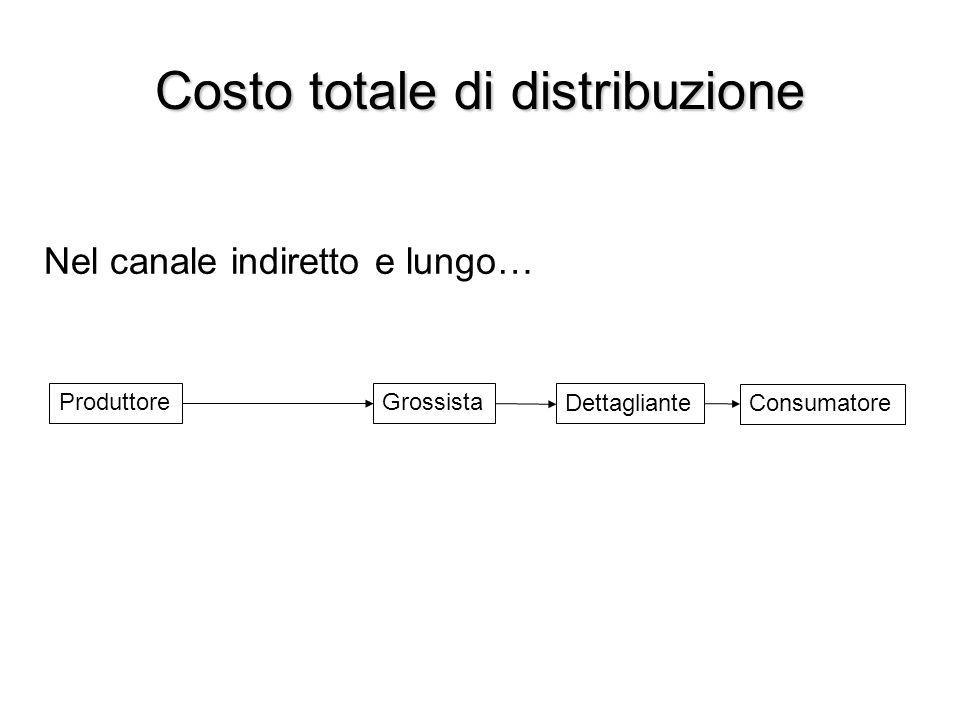 Costo totale di distribuzione Nel canale indiretto e lungo… Produttore Consumatore Dettagliante Grossista