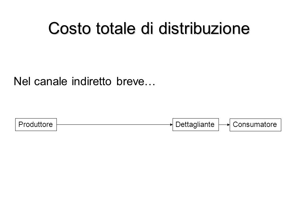 Costo totale di distribuzione Nel canale indiretto breve… Produttore Consumatore Dettagliante