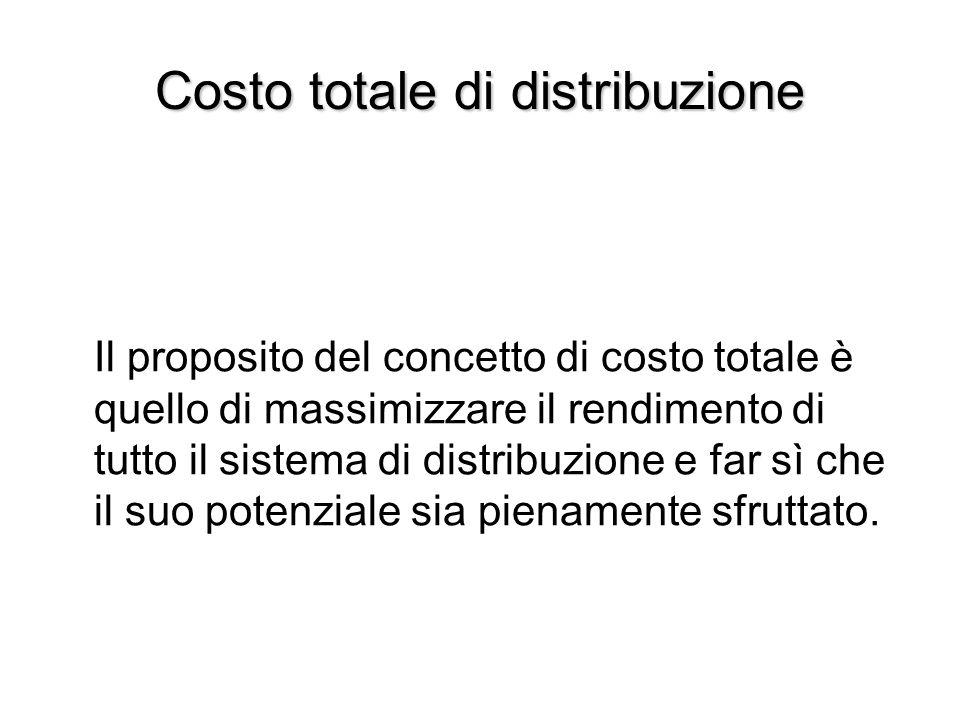 Costo totale di distribuzione Il proposito del concetto di costo totale è quello di massimizzare il rendimento di tutto il sistema di distribuzione e