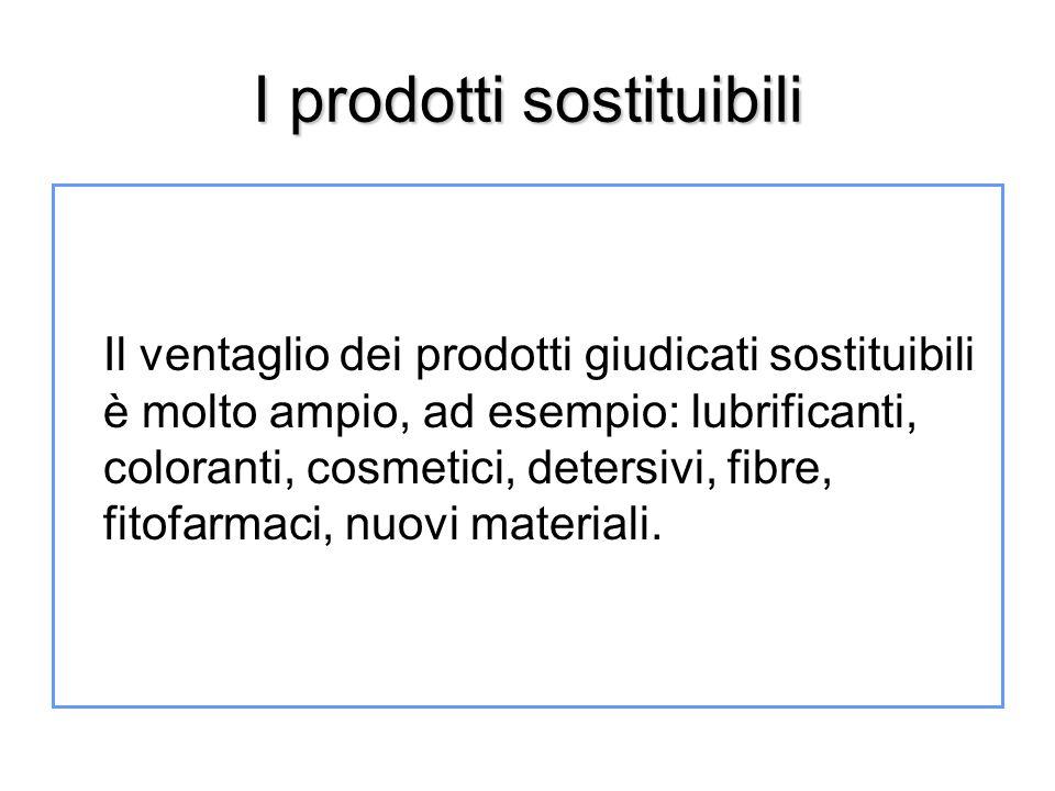 I prodotti sostituibili Il ventaglio dei prodotti giudicati sostituibili è molto ampio, ad esempio: lubrificanti, coloranti, cosmetici, detersivi, fib