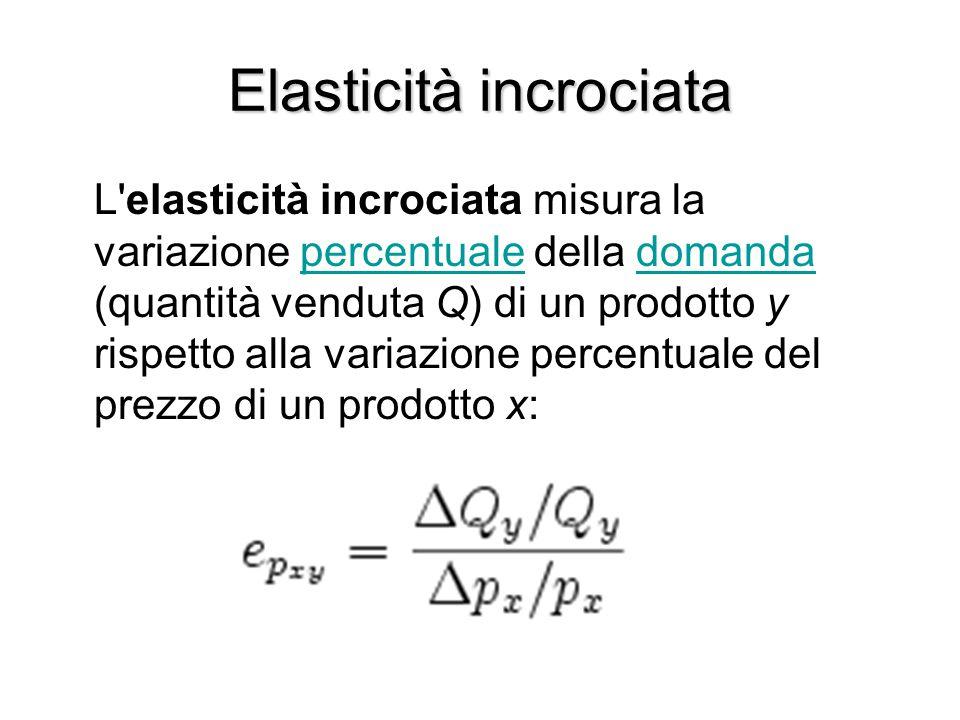Elasticità incrociata L'elasticità incrociata misura la variazione percentuale della domanda (quantità venduta Q) di un prodotto y rispetto alla varia