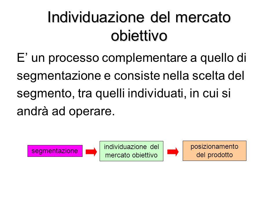 Individuazione del mercato obiettivo E' un processo complementare a quello di segmentazione e consiste nella scelta del segmento, tra quelli individua
