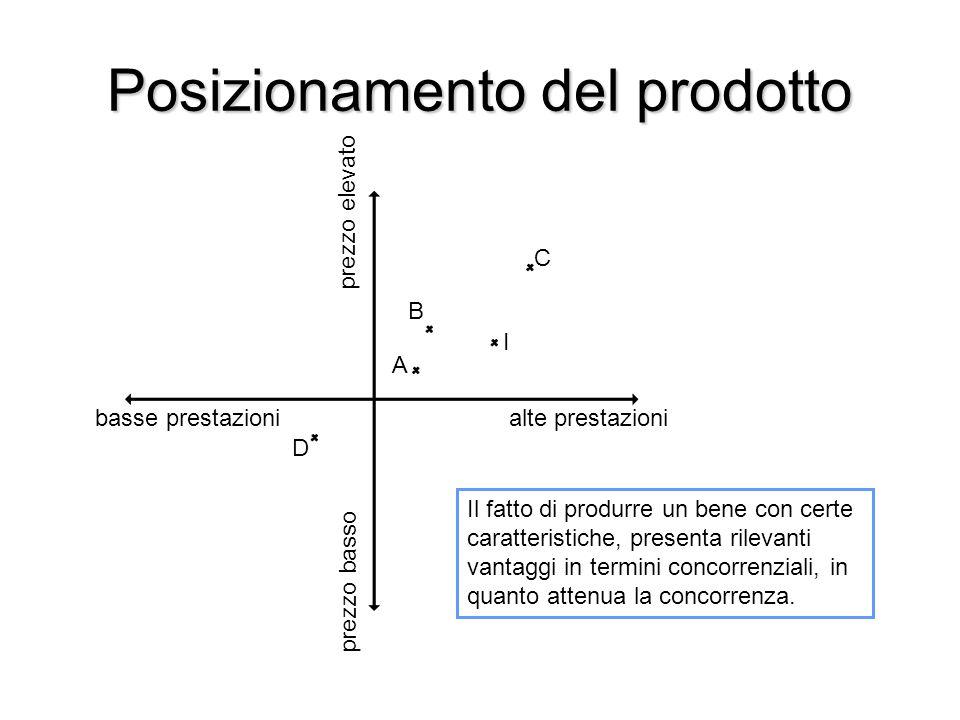 Posizionamento del prodotto Il fatto di produrre un bene con certe caratteristiche, presenta rilevanti vantaggi in termini concorrenziali, in quanto a