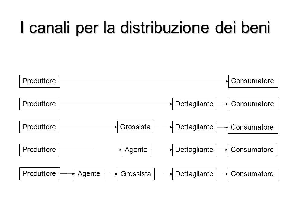 I canali per la distribuzione dei beni Produttore Consumatore Dettagliante Agente Grossista Agente ProduttoreConsumatoreProduttore Consumatore Dettagl