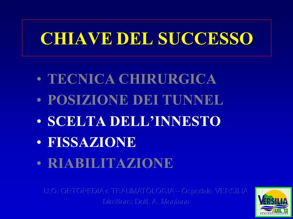 CHIAVE DEL SUCCESSO TECNICA CHIRURGICA POSIZIONE DEI TUNNEL SCELTA DELL'INNESTO FISSAZIONE RIABILITAZIONE