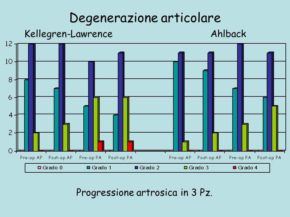 Degenerazione articolare Kellegren-LawrenceAhlback Progressione artrosica in 3 Pz.