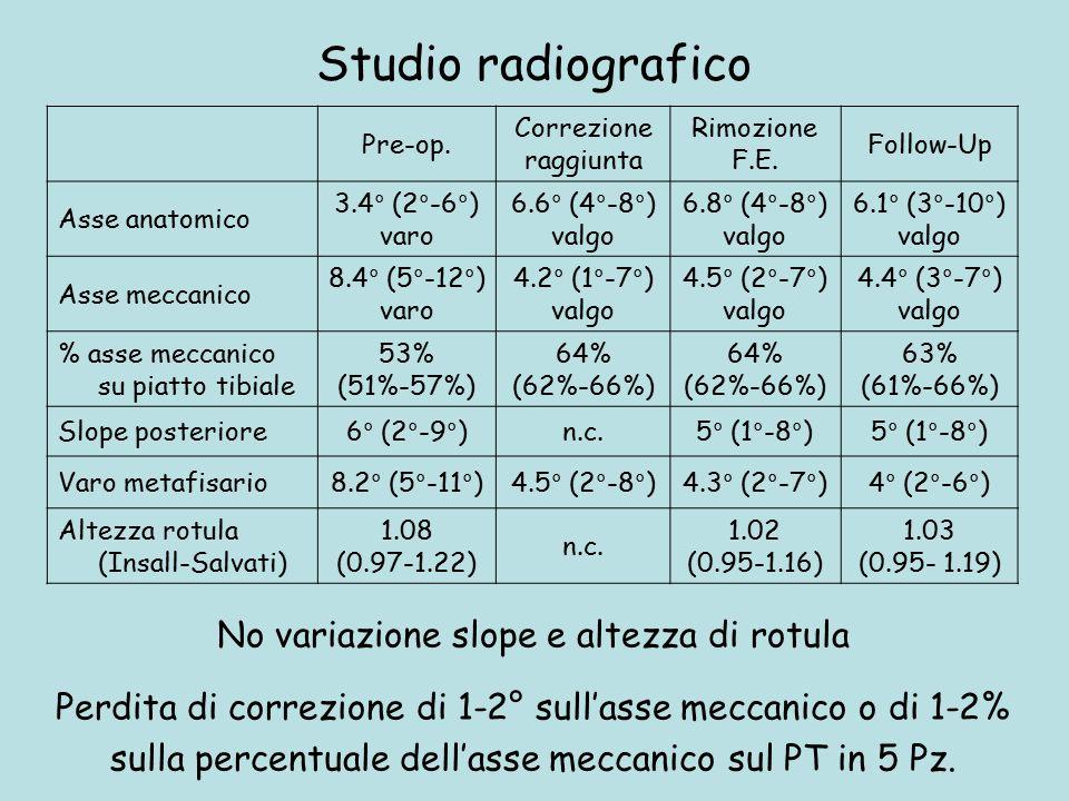 Studio radiografico Pre-op. Correzione raggiunta Rimozione F.E. Follow-Up Asse anatomico 3.4° (2°-6°) varo 6.6° (4°-8°) valgo 6.8° (4°-8°) valgo 6.1°