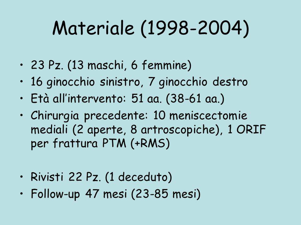 Materiale (1998-2004) 23 Pz. (13 maschi, 6 femmine) 16 ginocchio sinistro, 7 ginocchio destro Età all'intervento: 51 aa. (38-61 aa.) Chirurgia precede