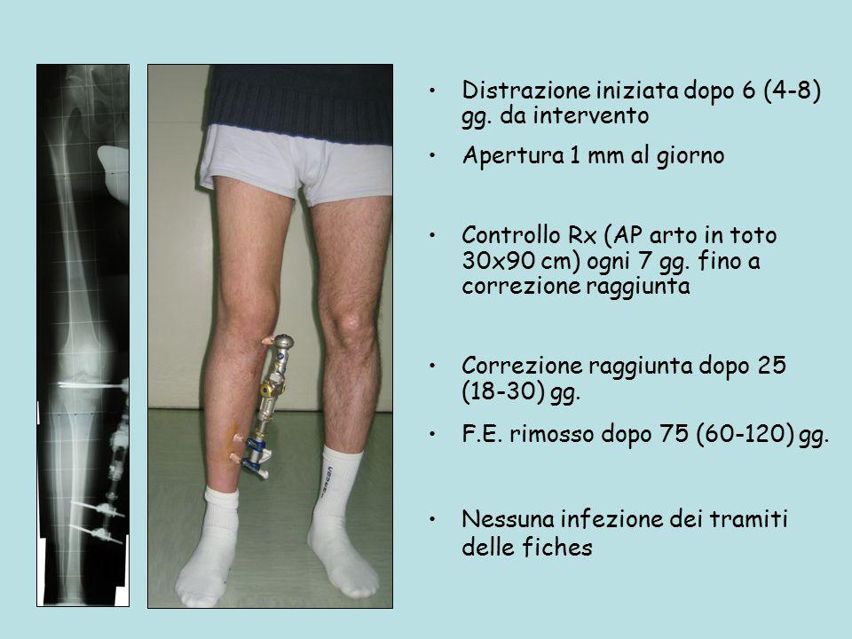 Distrazione iniziata dopo 6 (4-8) gg. da intervento Apertura 1 mm al giorno Controllo Rx (AP arto in toto 30x90 cm) ogni 7 gg. fino a correzione raggi