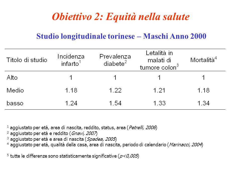 1 aggiustato per età, area di nascita, reddito, status, area (Petrelli, 2006) 2 aggiustato per età e reddito (Gnavi, 2007) 3 aggiustato per età e area di nascita (Spadea, 2005) 4 aggiustato per età, qualità della casa, area di nascita, periodo di calendario (Marinacci, 2004) 5 tutte le differenze sono statisticamente significative (p<0,005) Obiettivo 2: Equità nella salute Studio longitudinale torinese – Maschi Anno 2000