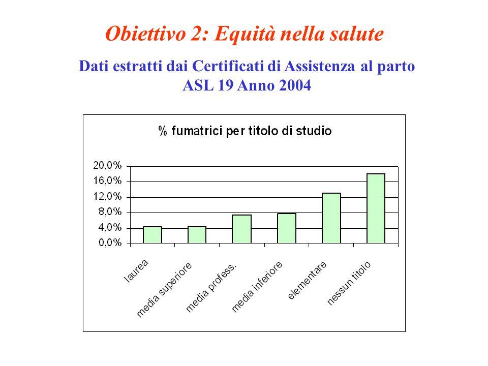 Obiettivo 2: Equità nella salute Dati estratti dai Certificati di Assistenza al parto ASL 19 Anno 2004