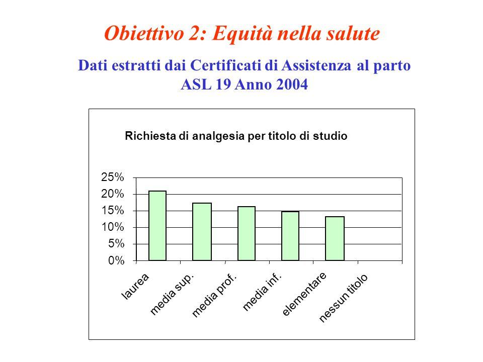 Obiettivo 2: Equità nella salute Dati estratti dai Certificati di Assistenza al parto ASL 19 Anno 2004 Richiesta di analgesia per titolo di studio 0% 5% 10% 15% 20% 25% laurea media sup.