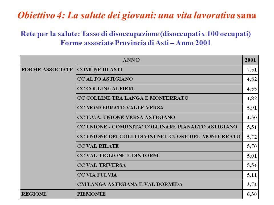 Obiettivo 4: La salute dei giovani: una vita lavorativa sana Rete per la salute: Tasso di disoccupazione (disoccupati x 100 occupati) Forme associate Provincia di Asti – Anno 2001