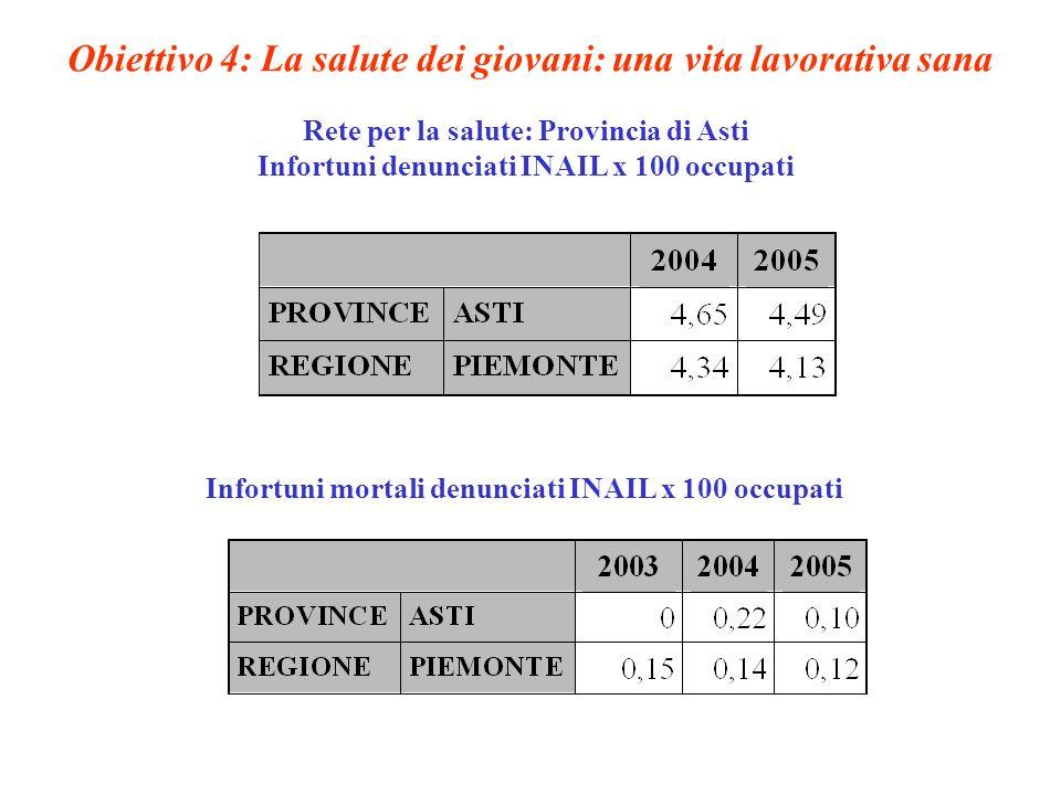 Obiettivo 4: La salute dei giovani: una vita lavorativa sana Rete per la salute: Provincia di Asti Infortuni denunciati INAIL x 100 occupati Infortuni mortali denunciati INAIL x 100 occupati