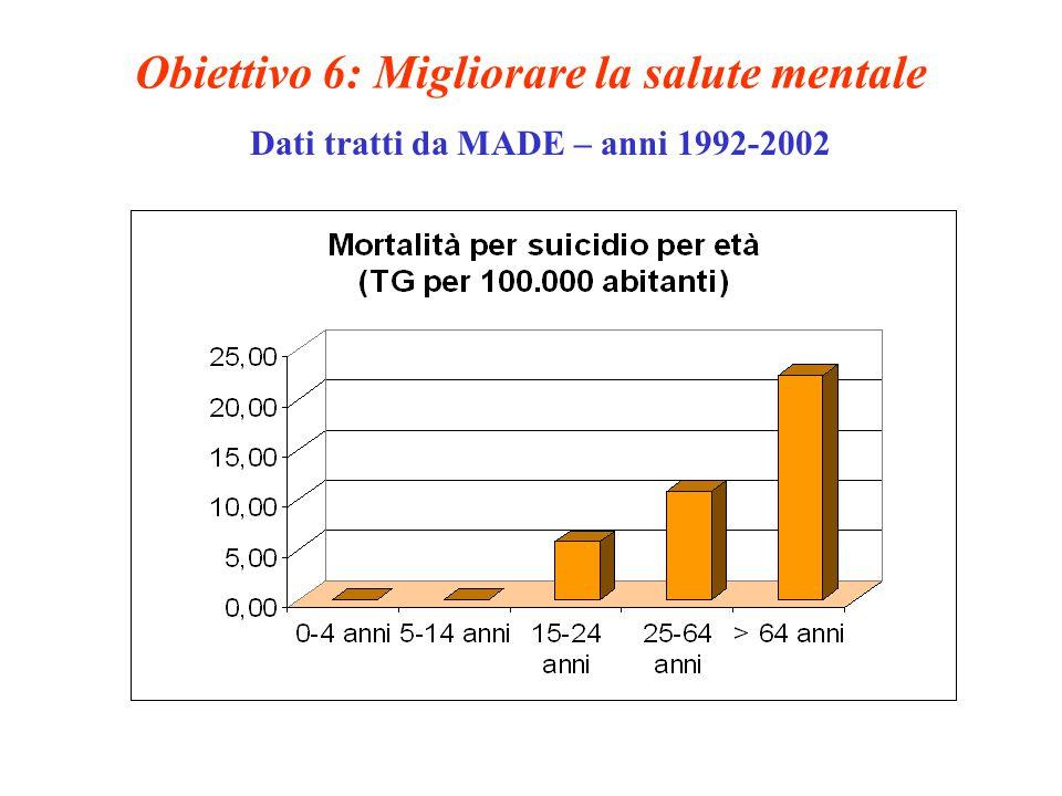 Obiettivo 6: Migliorare la salute mentale Dati tratti da MADE – anni 1992-2002