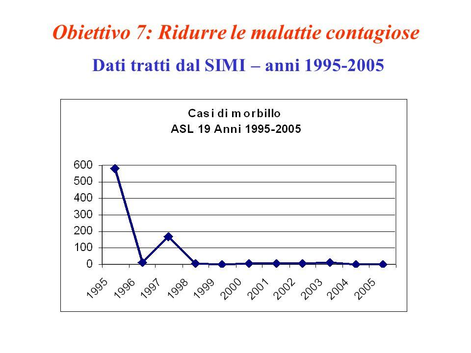 Obiettivo 7: Ridurre le malattie contagiose Dati tratti dal SIMI – anni 1995-2005