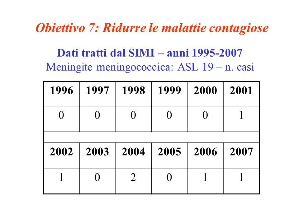 Obiettivo 7: Ridurre le malattie contagiose Dati tratti dal SIMI – anni 1995-2007 Meningite meningococcica: ASL 19 – n.