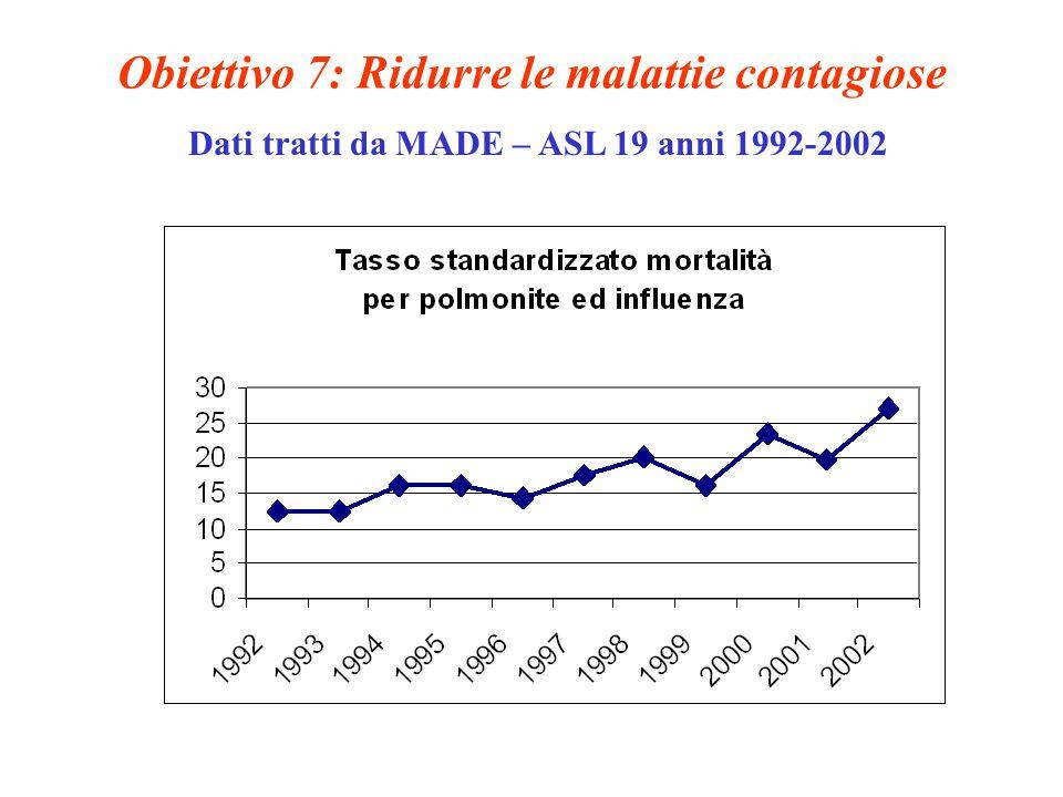 Obiettivo 7: Ridurre le malattie contagiose Dati tratti da MADE – ASL 19 anni 1992-2002