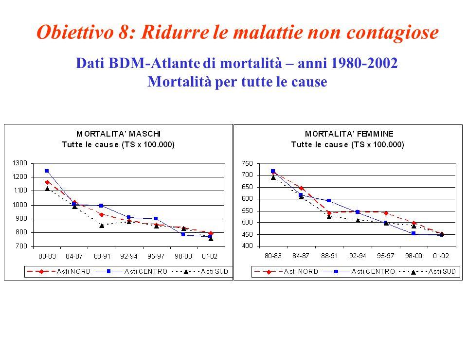 Obiettivo 8: Ridurre le malattie non contagiose Dati BDM-Atlante di mortalità – anni 1980-2002 Mortalità per tutte le cause