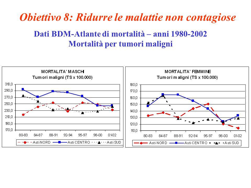 Obiettivo 8: Ridurre le malattie non contagiose Dati BDM-Atlante di mortalità – anni 1980-2002 Mortalità per tumori maligni