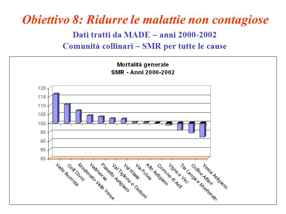 Obiettivo 8: Ridurre le malattie non contagiose Dati tratti da MADE – anni 2000-2002 Comunità collinari – SMR per tutte le cause