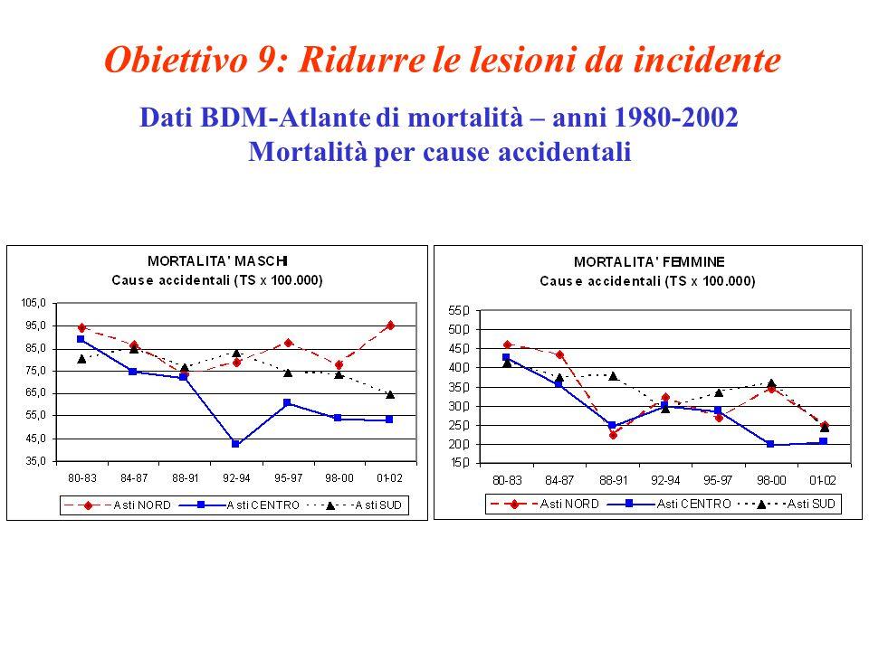 Obiettivo 9: Ridurre le lesioni da incidente Dati BDM-Atlante di mortalità – anni 1980-2002 Mortalità per cause accidentali