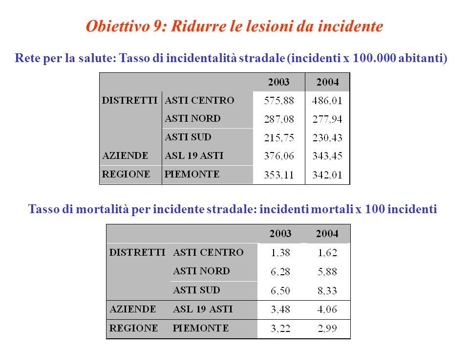 Obiettivo 9: Ridurre le lesioni da incidente Rete per la salute: Tasso di incidentalità stradale (incidenti x 100.000 abitanti) Tasso di mortalità per incidente stradale: incidenti mortali x 100 incidenti