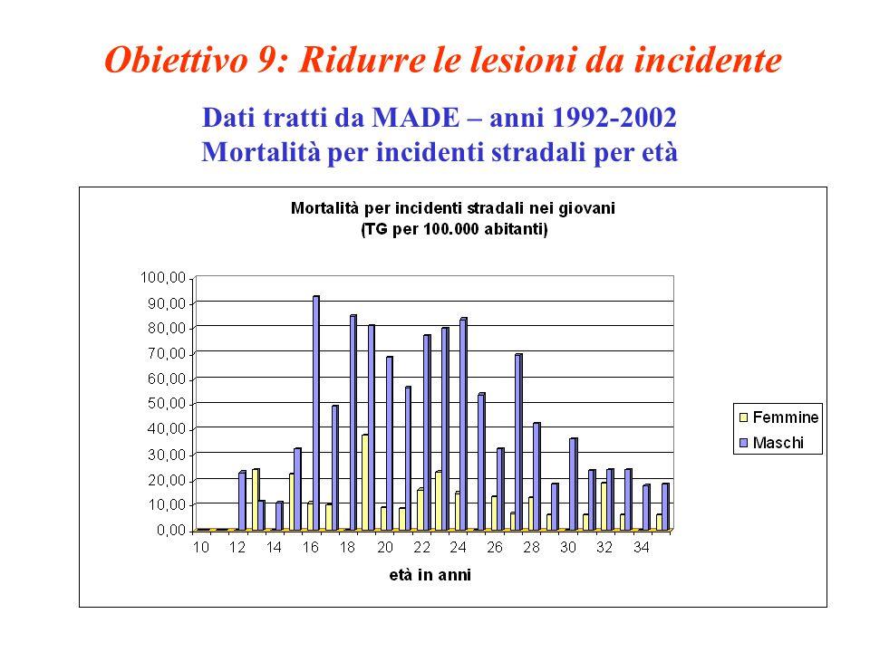 Obiettivo 9: Ridurre le lesioni da incidente Dati tratti da MADE – anni 1992-2002 Mortalità per incidenti stradali per età
