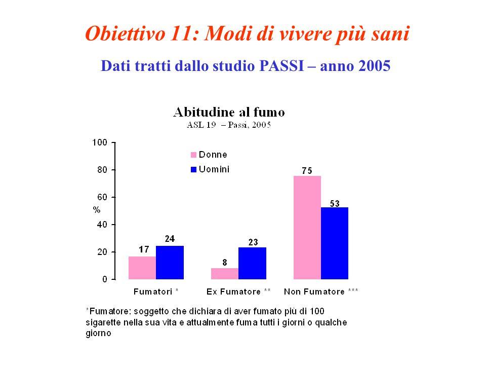 Obiettivo 11: Modi di vivere più sani Dati tratti dallo studio PASSI – anno 2005