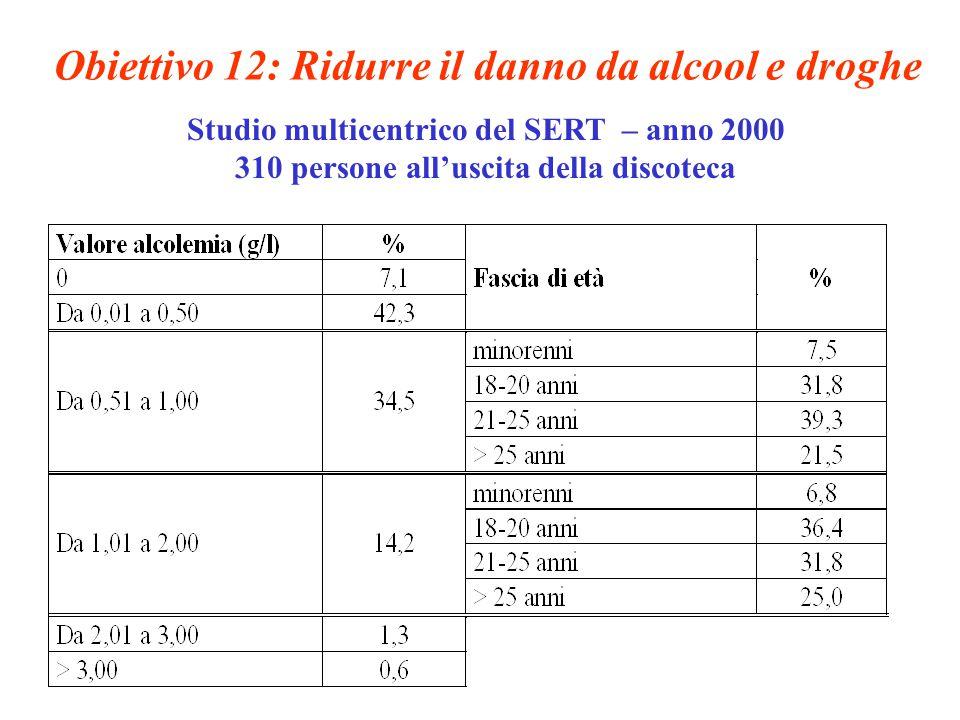 Obiettivo 12: Ridurre il danno da alcool e droghe Studio multicentrico del SERT – anno 2000 310 persone all'uscita della discoteca