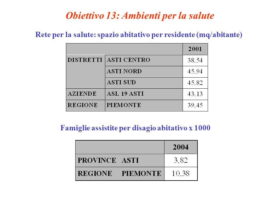 Obiettivo 13: Ambienti per la salute Rete per la salute: spazio abitativo per residente (mq/abitante) Famiglie assistite per disagio abitativo x 1000