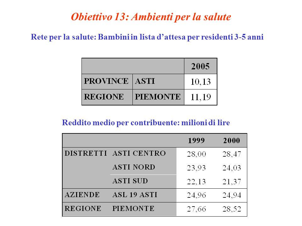 Obiettivo 13: Ambienti per la salute Rete per la salute: Bambini in lista d'attesa per residenti 3-5 anni Reddito medio per contribuente: milioni di lire
