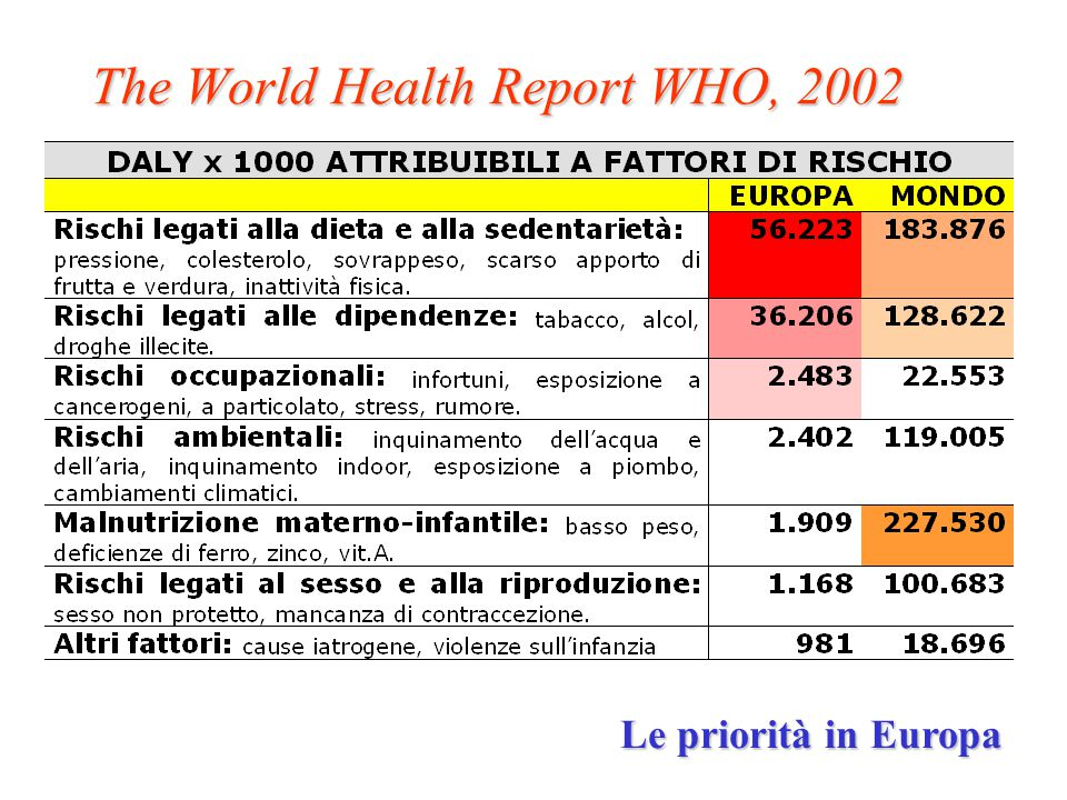 The World Health Report WHO, 2002 Le priorità in Europa