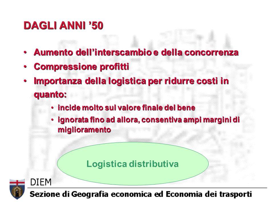 DAGLI ANNI '50 Aumento dell'interscambio e della concorrenzaAumento dell'interscambio e della concorrenza Compressione profittiCompressione profitti I