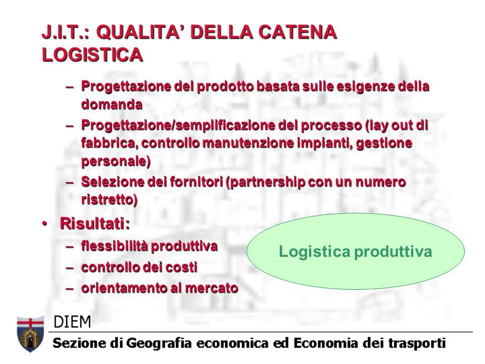 J.I.T.: QUALITA' DELLA CATENA LOGISTICA –Progettazione del prodotto basata sulle esigenze della domanda –Progettazione/semplificazione del processo (l