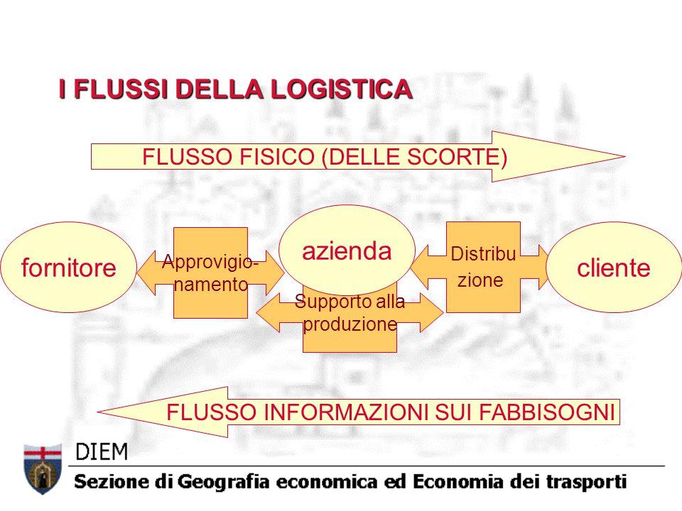 Supporto alla produzione Distribu zione Approvigio - namento I FLUSSI DELLA LOGISTICA fornitore azienda cliente FLUSSO FISICO (DELLE SCORTE) FLUSSO IN