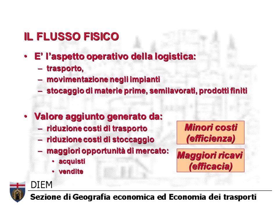 IL FLUSSO FISICO E' l'aspetto operativo della logistica:E' l'aspetto operativo della logistica: –trasporto, –movimentazione negli impianti –stocaggio