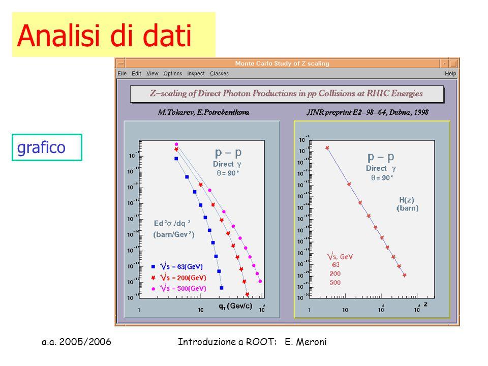 a.a. 2005/2006Introduzione a ROOT: E. Meroni Analisi di dati grafico